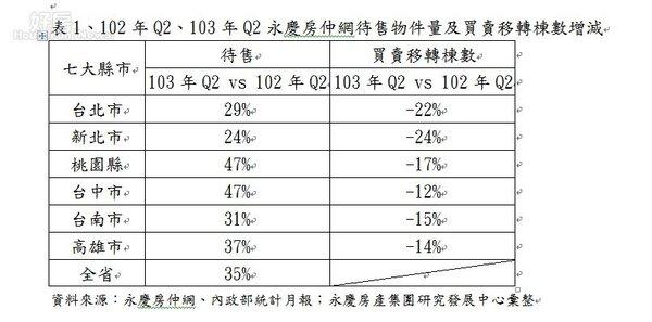 永慶房仲網分析今年第2季六都的委售量及買賣移轉棟數之表格。(好房資料中心)