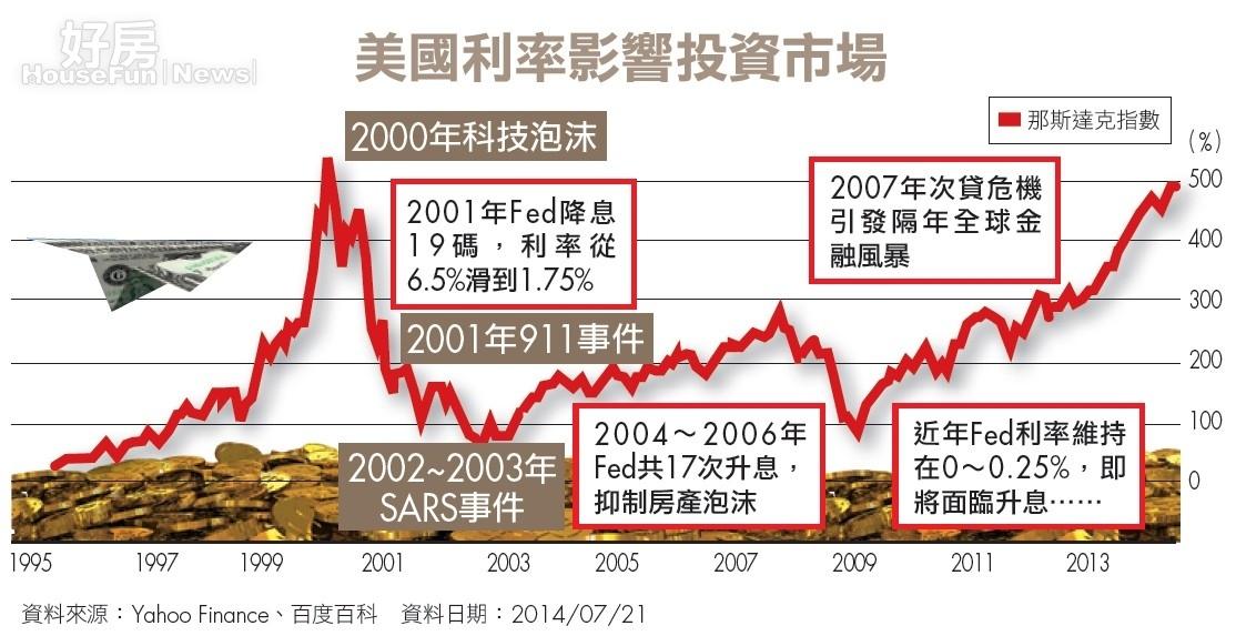 台灣財經話 美國利率