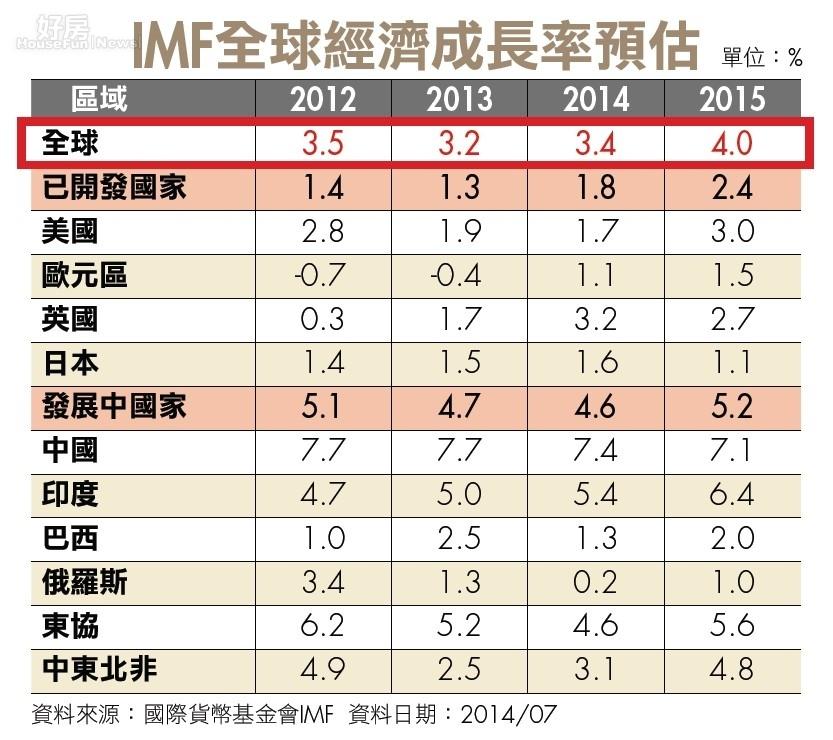 國際瞭望 IMF全球經濟成長率