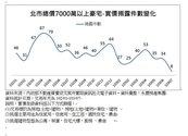 北市豪宅市場急凍 交易量較去年大減4成