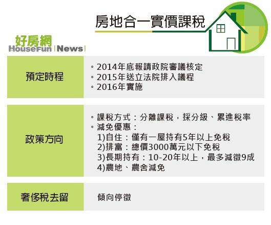 房地合一實價課稅(表格)