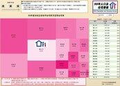 台灣空屋率近逼2成 花敬群:賣10年都還賣不掉