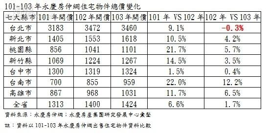 101~103年七都住宅物件總價變化