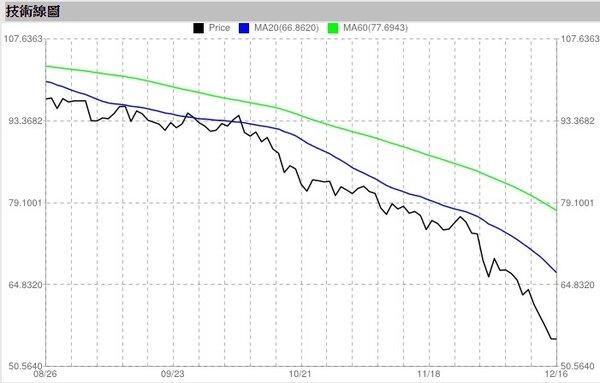 紐約輕原油價格。(翻攝自Stock.org)