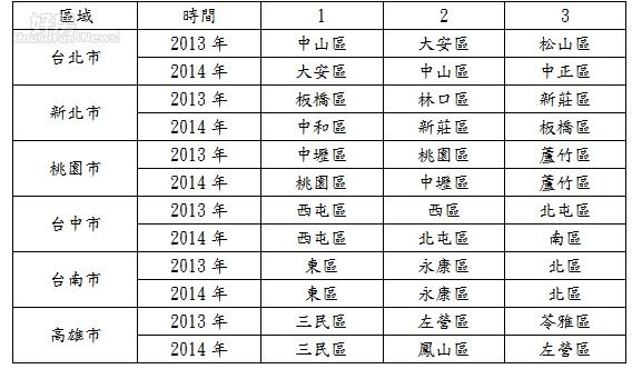 2013、2014年六都店面熱門行政區(單位:億元)