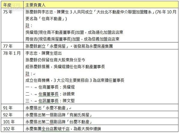 孫慶餘引進新式仲介,成立全台最大房仲連鎖歷程表。